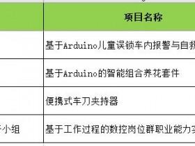 我校学生在第32届浙江省青少年科技创新大赛喜获佳绩